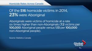 Alberta homicide rates climb