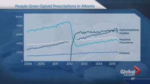 Are Alberta doctors prescribing too many opioids?