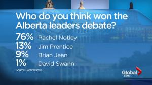 What did Albertans think of the debate?