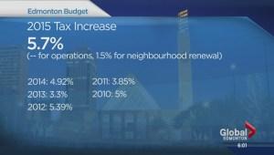 Edmonton council approves budget