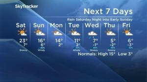 Snow in Saskatoon's forecast after a warm start to October