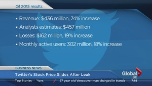 BIV: Twitter's stock plunges