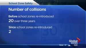 Edmonton school zone injury collisions drastically decline