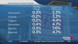 BIV: March housing price index