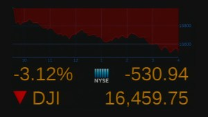 Dow plunges more than 530 points to round out worst week since 2011