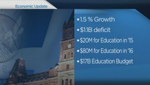 Quebec economic update