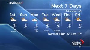 Edmonton weather forecast: February 12