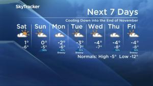 Saskatoon weather outlook – cool down coming