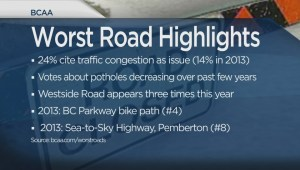Worst roads in BC acccording to your votes