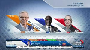 Greg Selinger wins re-election in St. Boniface