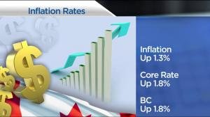 BIV: Canada's annual inflation numbers released