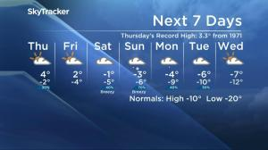 Saskatoon weather outlook: from -47 to record breaking heat in 1 week