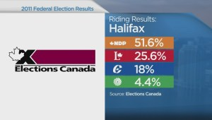 Liberals and NDP fight over Halifax