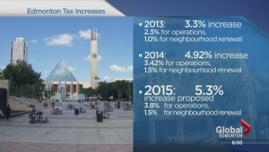 Proposed 2015 tax increase
