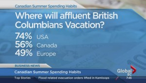 BIV: Canadian summer spending habits