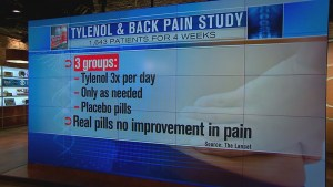 Acetaminophen not effective in dealing with back pain