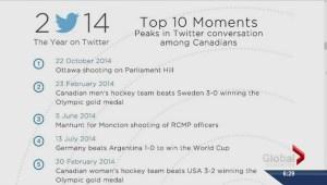 Twitter in Canada in 2014