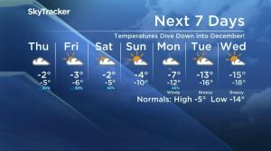 -30 wind chill values in Saskatoon's extended weather outlook