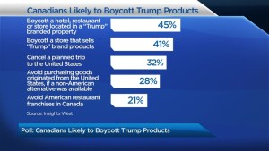 Poll: Canadians likely to boycott Trump products