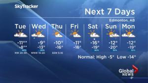 Global News weather forecast
