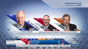 Nova Scotia election: PC leader Jamie Baillie wins Cumberland South
