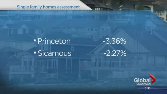 Property Assesment Values Winnipeg