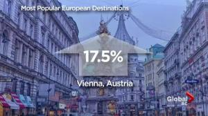Top 5 most popular European destinations