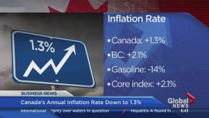 BIV: Canada's annual inflation rate down to 1.3%