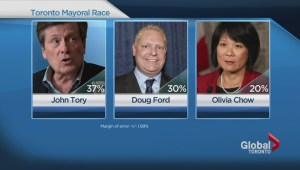 Tory still leading Ford, Chow according to poll