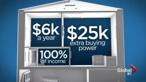 Mortgage rule changes for homes with rental suites