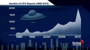 UFO sightings in Canada increasing