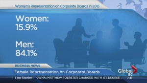 BIV: Female representatives on corporate boards