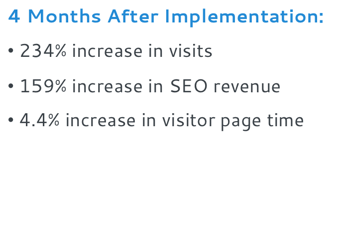 4 Months After Implementation: 234% increase in visits. 159% increase in SEO Revenue. 4.4% increase in visitor page time.
