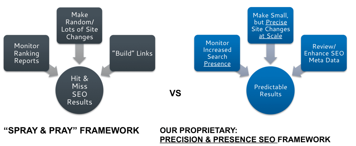 """Spray & Pray"" Framework vs Our Proprietary Precision & Presence SEO Framework"