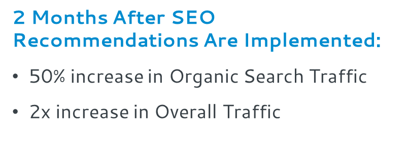 2 Months After SEO Recommendations Are Implemented: 50% increase in Organic Search Traffic. 2x increase in overall traffic