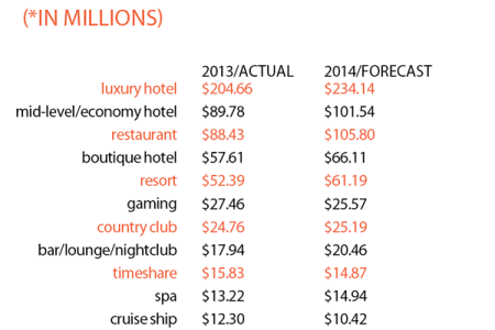 27925 fees by hospitality type 2013