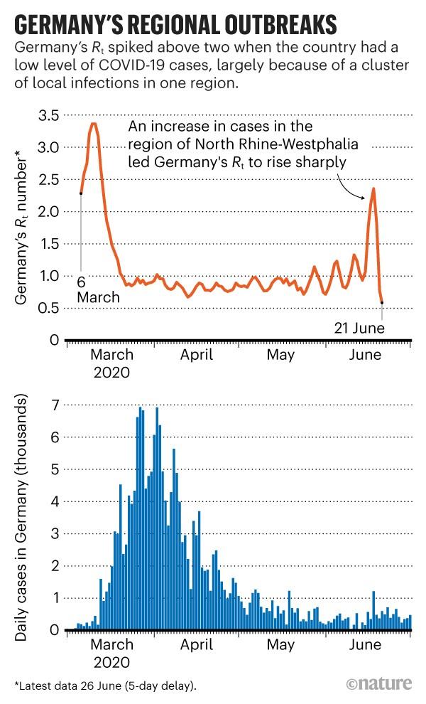 Brotes regionales en Alemania: gráficos que muestran el número de Rt de Alemania y los casos diarios de COVID-19 desde marzo hasta junio de 2020.