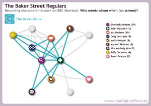 Network map for recurring characters in The Great Game + earlier interactions in light grey