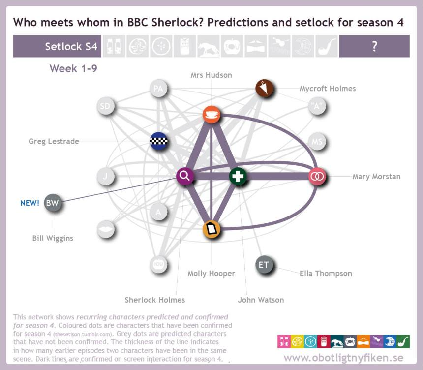 Network-predictions-setlock-w9