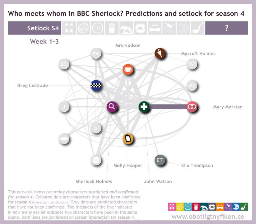 Network-predictions-setlock28