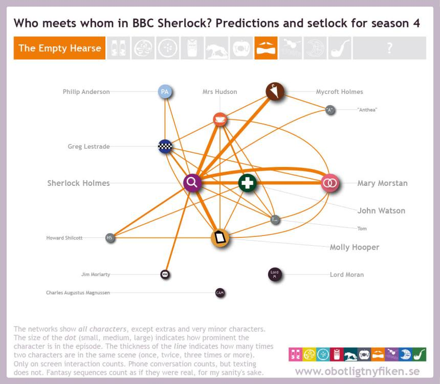 Network-predictions-setlock8