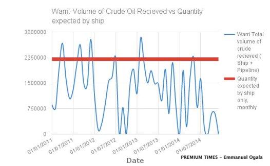 Warri Refinery Crude Oil Inflow Chart. Data Source: NNPC