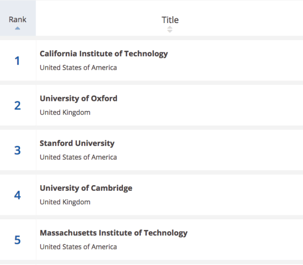 Are professors in different universities rated by knowledge thereby their location in higher ranked schools?