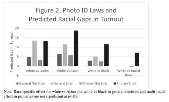 the controversy over voter identification laws essay San diego — researchers from the university of california, san diego (ucsd) have created a new statistical model indicating that voter identification laws do what detractors claim — reduce .