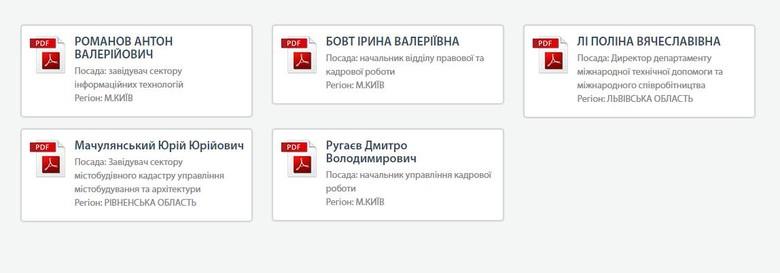 Трое из подавших электронные декларации о доходах работают чиновниками в Киеве, еще по одному человеку из Ровненской и Львовской областей