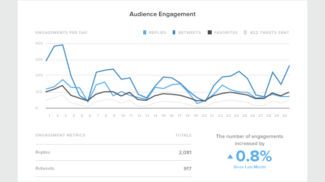 twitter audience engagement report