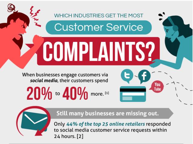 Social Media Customer Service Graphic