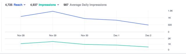 Facebook Ads Reach vs Impressions