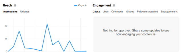 LinkedIn Company Updates Reach and Engagement