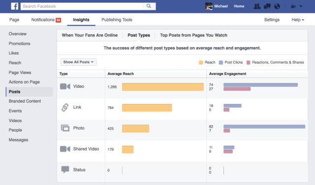 Facebook Video Analytics